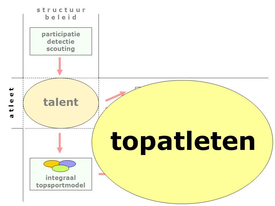 Belastbaarheid Competenties participatie detectie scouting integraal topsportmodel a t l e e t s t r u c t u u r b e l e i d topatleten talent