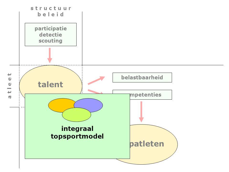 belastbaarheid competenties participatie detectie scouting a t l e e t talent s t r u c t u u r b e l e i d topatleten integraal topsportmodel