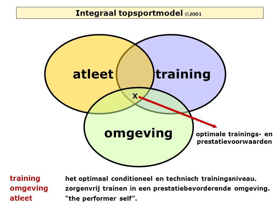 training atleet omgeving optimale trainings- en prestatievoorwaarden X Integraal topsportmodel ©2001 training het optimaal conditioneel en technisch trainingsniveau.
