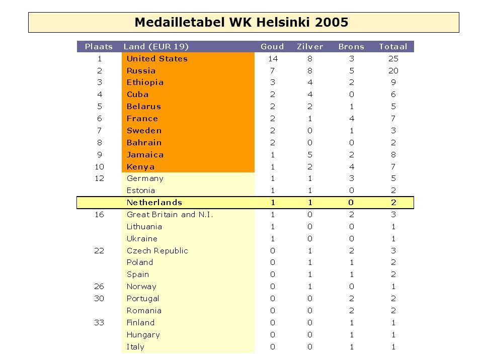 Medailletabel WK Helsinki 2005