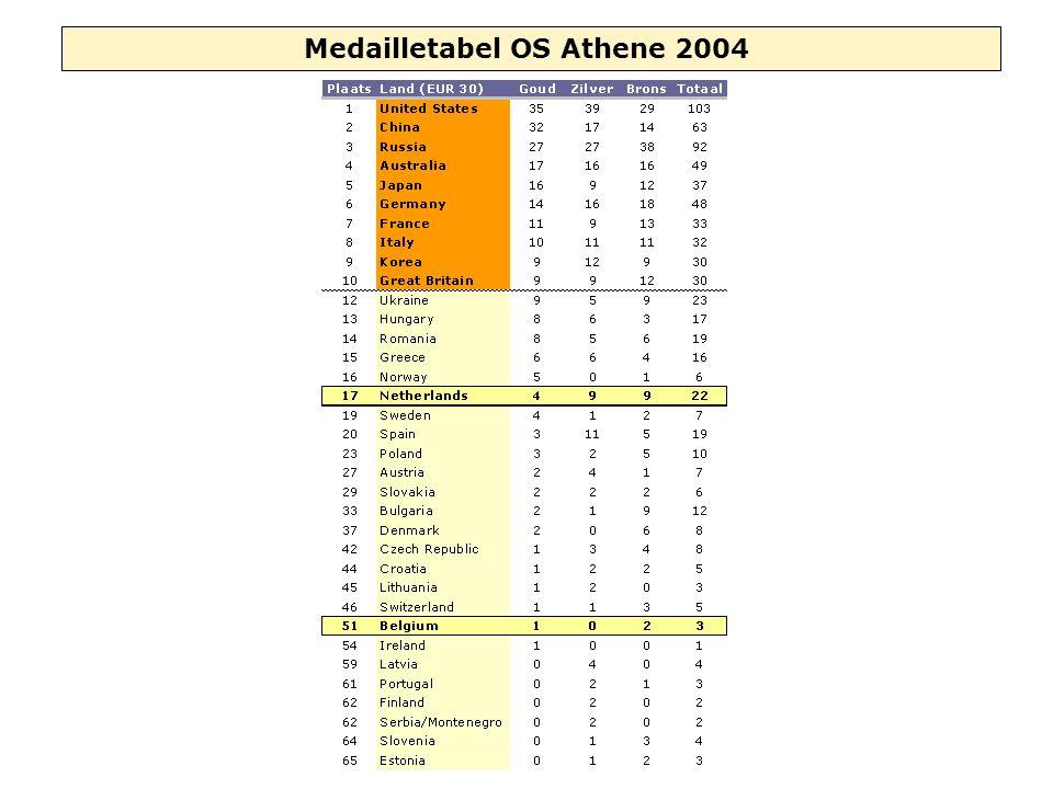 Vlaamse Atletiekliga _ Selectiecriteria en elitelijsten _ Christophe Delecluse - 7 december 2005
