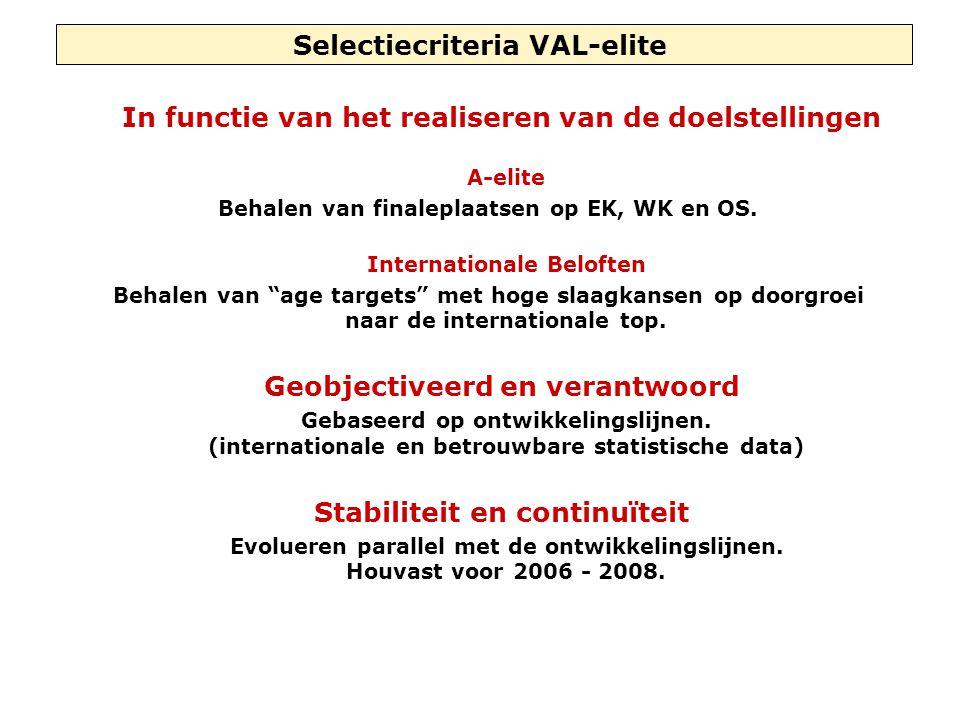 Selectiecriteria VAL-elite In functie van het realiseren van de doelstellingen A-elite Behalen van finaleplaatsen op EK, WK en OS. Internationale Belo