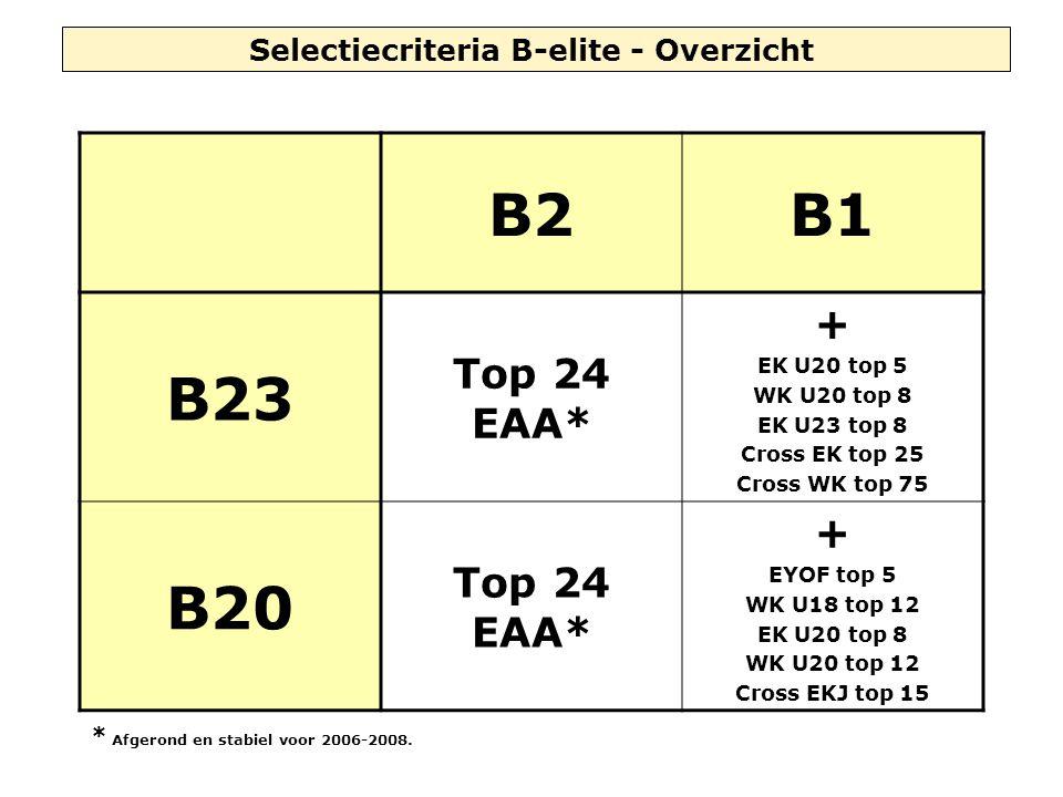 Selectiecriteria B-elite - Overzicht B2B1 B23 Top 24 EAA* + EK U20 top 5 WK U20 top 8 EK U23 top 8 Cross EK top 25 Cross WK top 75 B20 Top 24 EAA* + EYOF top 5 WK U18 top 12 EK U20 top 8 WK U20 top 12 Cross EKJ top 15 * Afgerond en stabiel voor 2006-2008.