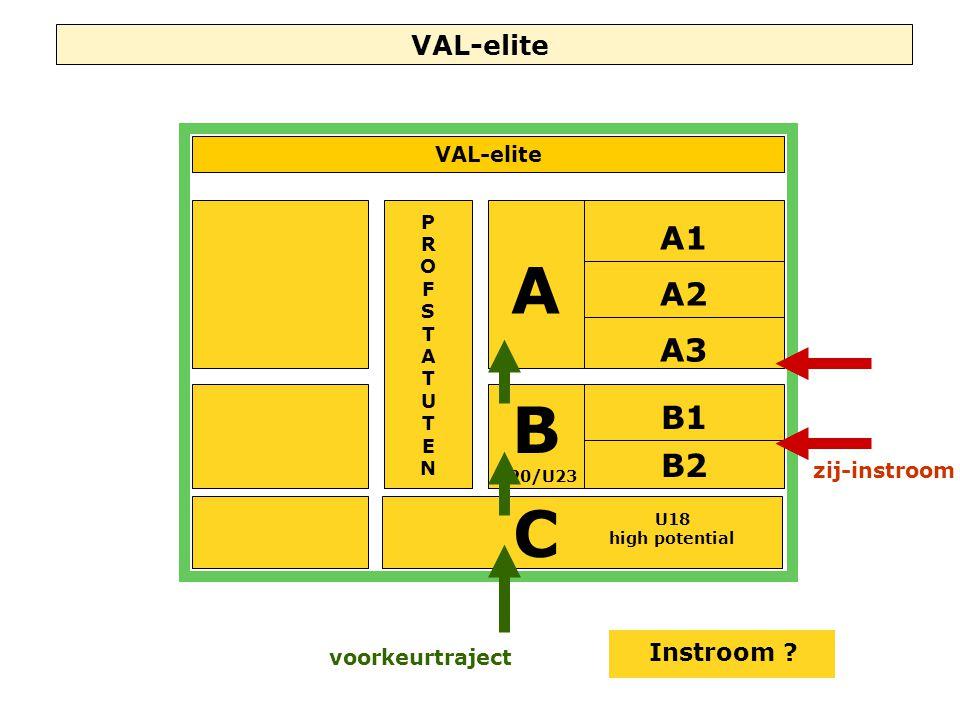 VAL-elite A C A2 A1 A3 B1 B2 U18 high potential PROFSTATUTENPROFSTATUTEN B U20/U23 VAL-elite Instroom ? voorkeurtraject zij-instroom