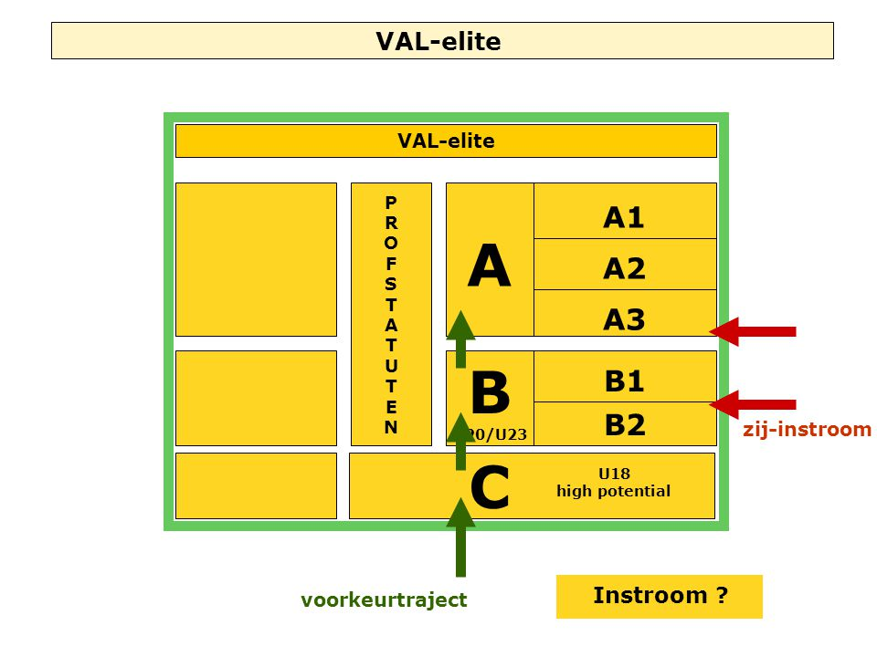 VAL-elite A C A2 A1 A3 B1 B2 U18 high potential PROFSTATUTENPROFSTATUTEN B U20/U23 VAL-elite Instroom .