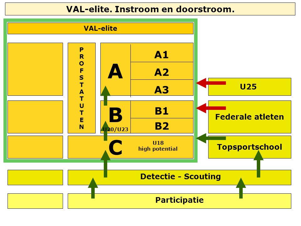 VAL-elite U25 Federale atleten Topsportschool A C A2 A1 A3 B1 B2 U18 high potential Participatie PROFSTATUTENPROFSTATUTEN Detectie - Scouting B U20/U2