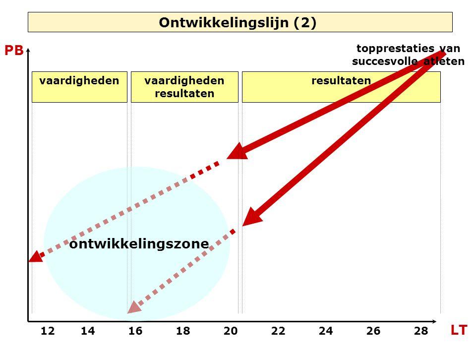 resultaten Ontwikkelingslijn (2) topprestaties van succesvolle atleten 121416182022242628 LT PB vaardighedenvaardigheden resultaten ontwikkelingszone