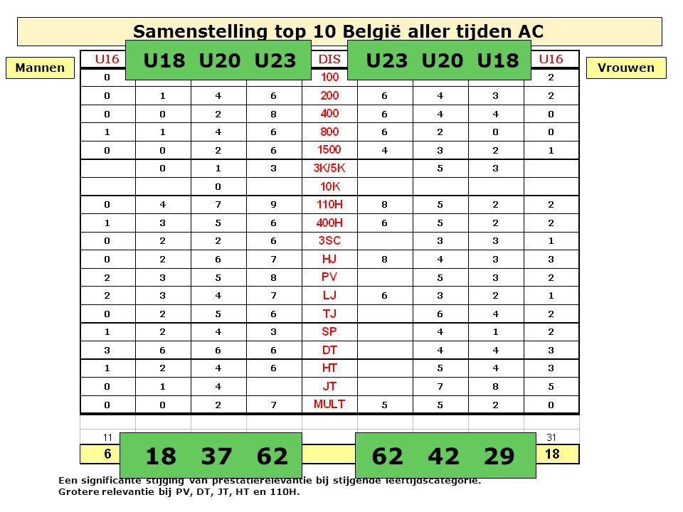 Samenstelling top 10 België aller tijden AC Een significante stijging van prestatierelevantie bij stijgende leeftijdscategorie. Grotere relevantie bij