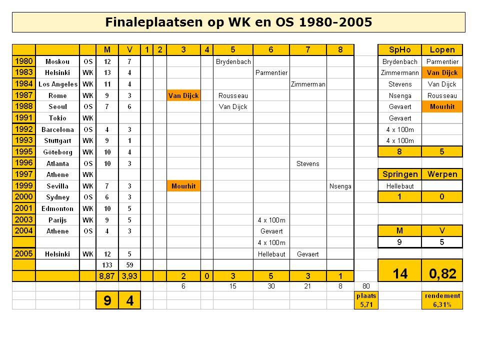 Finaleplaatsen op WK en OS 1980-2005