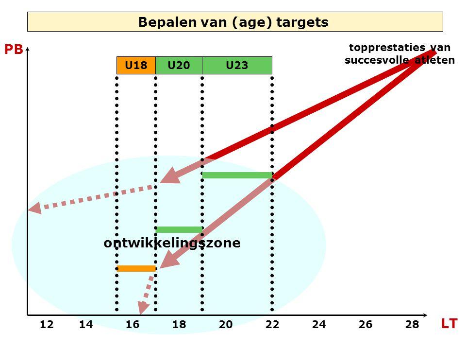 ontwikkelingszone Bepalen van (age) targets topprestaties van succesvolle atleten 121416182022242628 LT PB U20U23U18