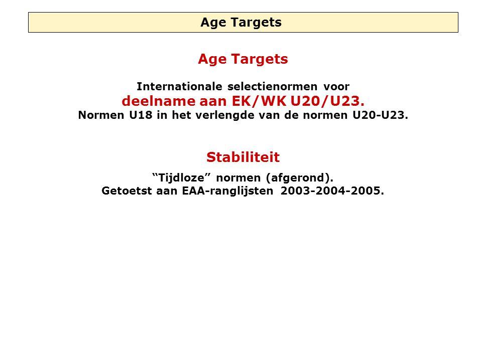 Age Target Meeting and Global Target Meeting (1) Age Target Meeting (ATM) Het realiseren in de leeftijdscategorie van U18, U20 en/of U23 van de selectienorm voor de B- en de C-elite.