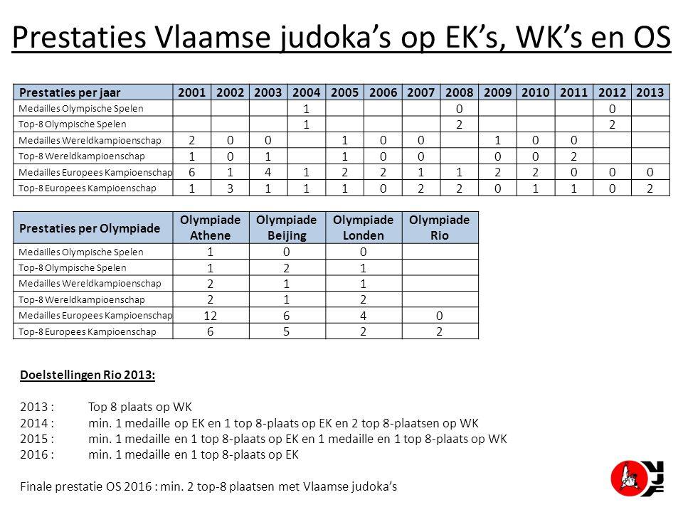 Prestaties Vlaamse judoka's op EK's, WK's en OS Prestaties per jaar2001200220032004200520062007200820092010201120122013 Medailles Olympische Spelen 1