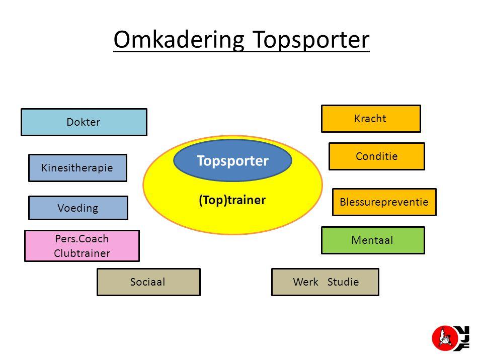 Omkadering Topsporter (Top)trainer Topsporter Kracht Conditie Werk Studie Dokter Kinesitherapie Voeding Pers.Coach Clubtrainer Blessurepreventie Menta