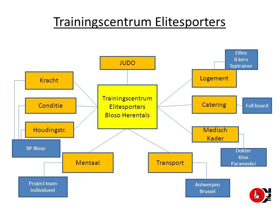 Trainingscentrum Elitesporters Trainingscentrum Elitesporters Bloso Herentals Kracht Houdingstr. Transport Logement Medisch Kader Catering Conditie JU