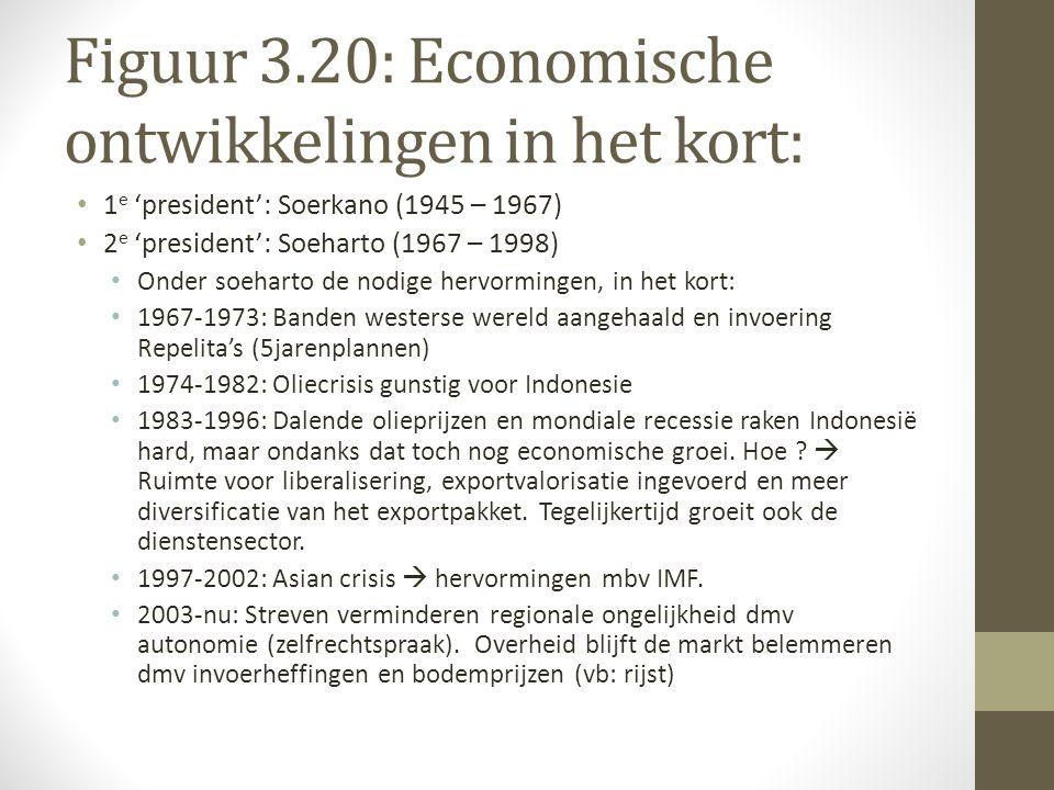 Figuur 3.20: Economische ontwikkelingen in het kort: 1 e 'president': Soerkano (1945 – 1967) 2 e 'president': Soeharto (1967 – 1998) Onder soeharto de