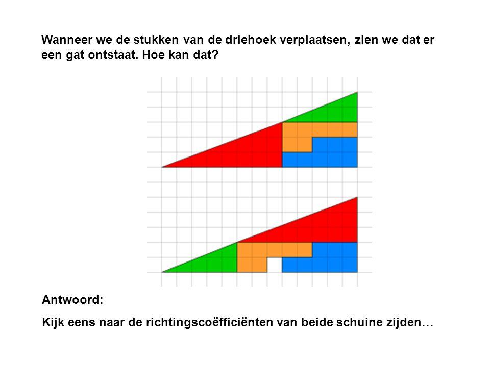 Wanneer we de stukken van de driehoek verplaatsen, zien we dat er een gat ontstaat. Hoe kan dat? Antwoord: Kijk eens naar de richtingscoëfficiënten va
