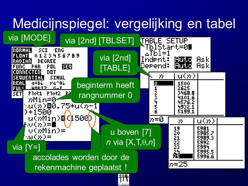 Medicijnspiegel: vergelijking en tabel accolades worden door de rekenmachine geplaatst ! u boven [7] n via [X,T, ,n] via [MODE] via [Y=] beginterm he