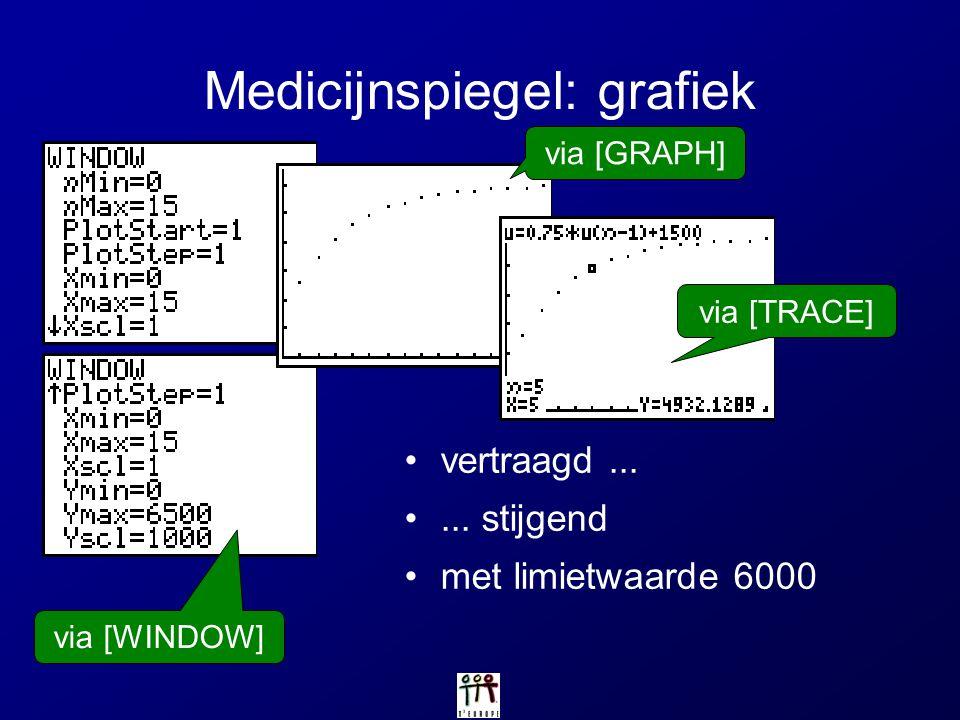 Medicijnspiegel: grafiek vertraagd...... stijgend met limietwaarde 6000 via [WINDOW] via [GRAPH] via [TRACE]