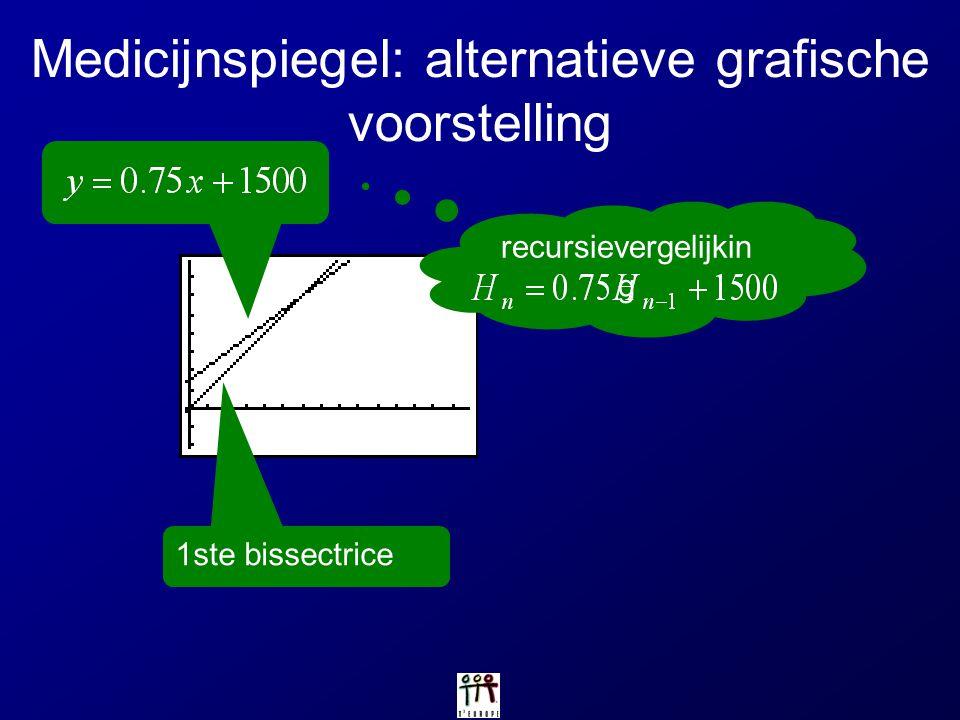 Medicijnspiegel: alternatieve grafische voorstelling 1ste bissectrice recursievergelijkin g