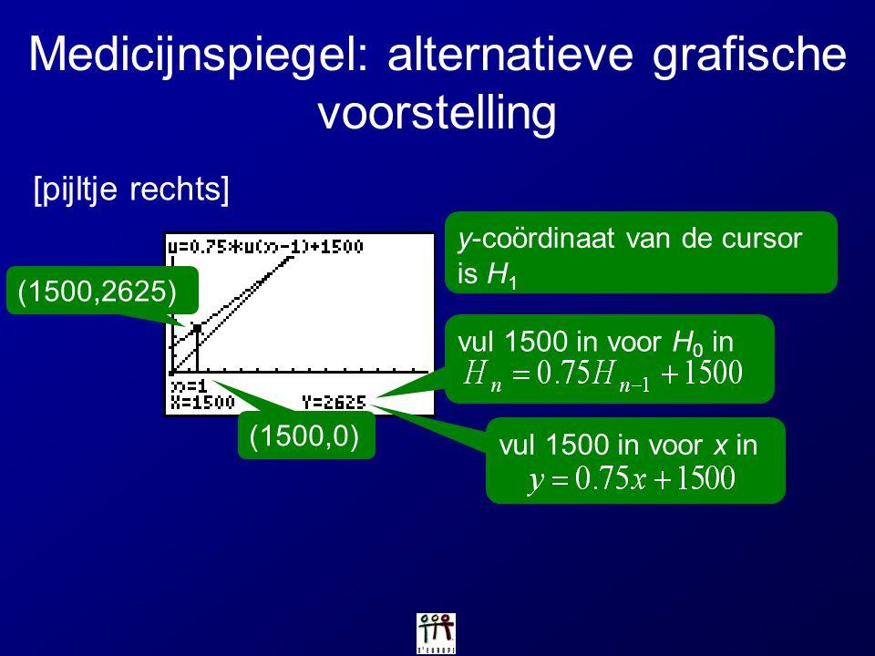(1500,2625) vul 1500 in voor H 0 in Medicijnspiegel: alternatieve grafische voorstelling [pijltje rechts] y-coördinaat van de cursor is H 1 vul 1500 i