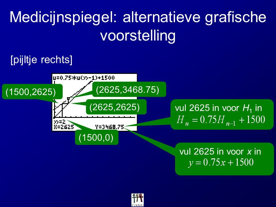 vul 2625 in voor H 1 in Medicijnspiegel: alternatievegrafische voorstelling [pijltje rechts] vul 2625 in voor x in (1500,0) (1500,2625) (2625,2625) (2