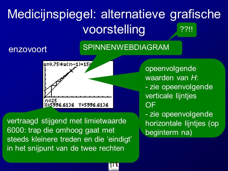Medicijnspiegel: alternatieve grafische voorstelling enzovoort SPINNENWEBDIAGRAM opeenvolgende waarden van H: - zie opeenvolgende verticale lijntjes O