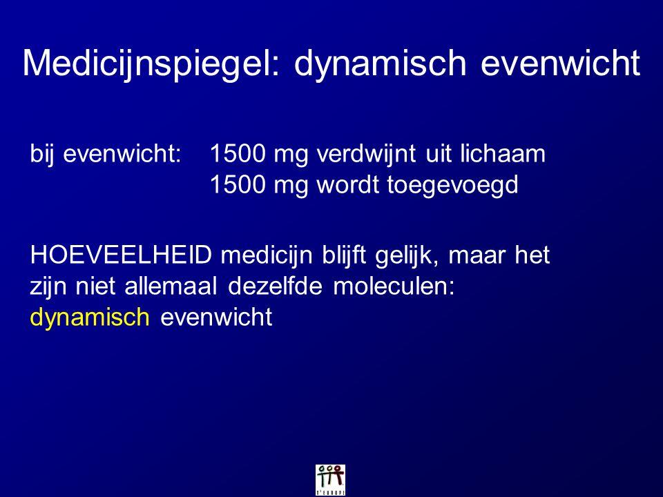 Medicijnspiegel: dynamisch evenwicht bij evenwicht:1500 mg verdwijnt uit lichaam 1500 mg wordt toegevoegd HOEVEELHEID medicijn blijft gelijk, maar het