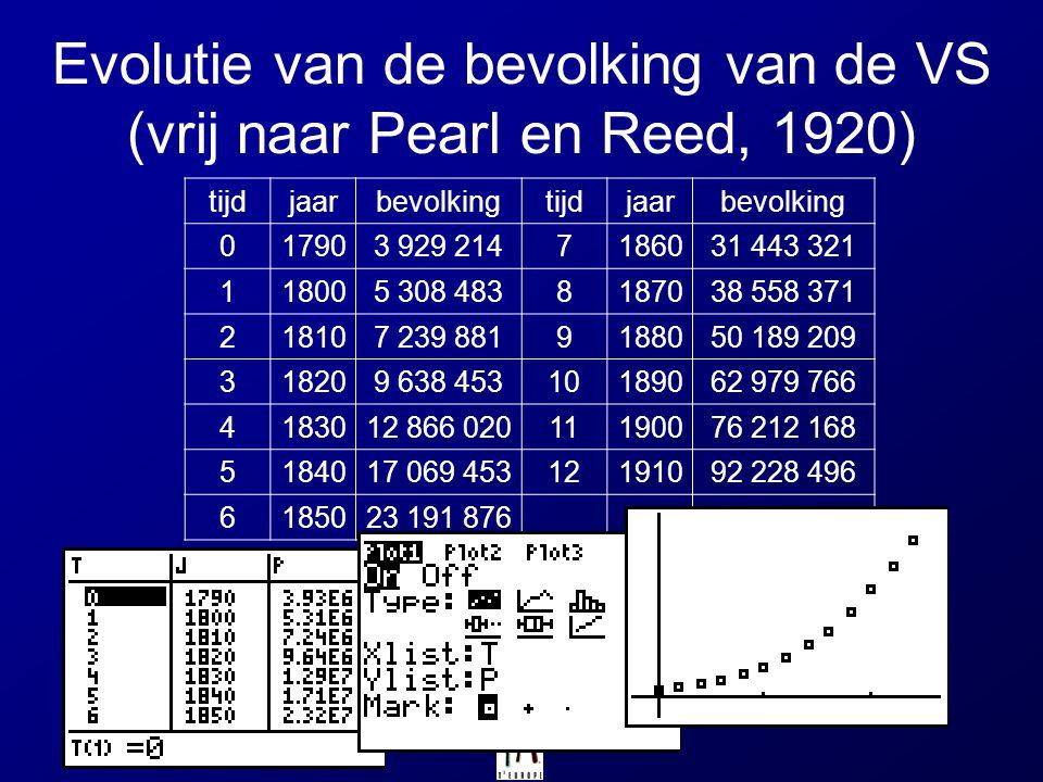 Evolutie van de bevolking van de VS (vrij naar Pearl en Reed, 1920) tijdjaarbevolkingtijdjaarbevolking 017903 929 2147186031 443 321 118005 308 483818