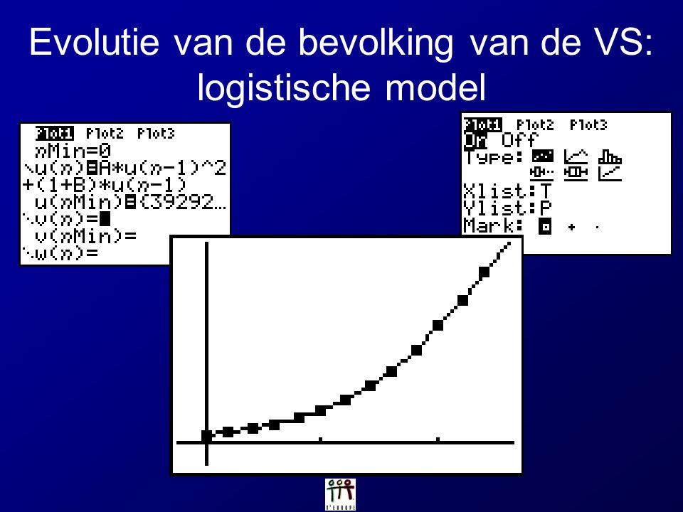 Evolutie van de bevolking van de VS: logistische model