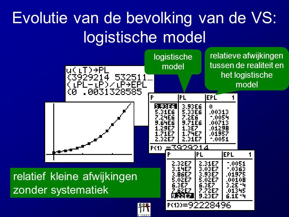 logistische model relatieve afwijkingen tussen de realiteit en het logistische model relatief kleine afwijkingen zonder systematiek