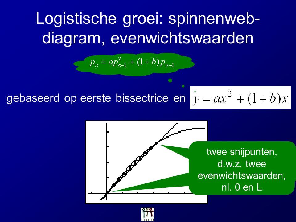 Logistische groei: spinnenweb- diagram, evenwichtswaarden gebaseerd op eerste bissectrice en twee snijpunten, d.w.z. twee evenwichtswaarden twee snijp