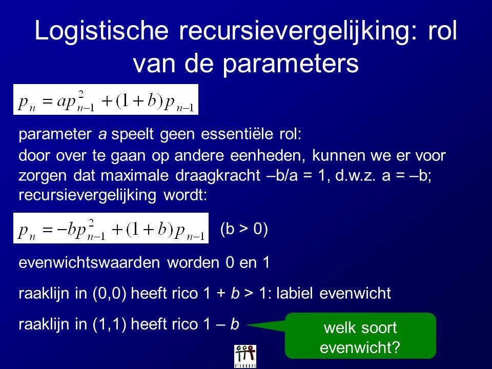 Logistische recursievergelijking: rol van de parameters parameter a speelt geen essentiële rol: door over te gaan op andere eenheden, kunnen we er voo