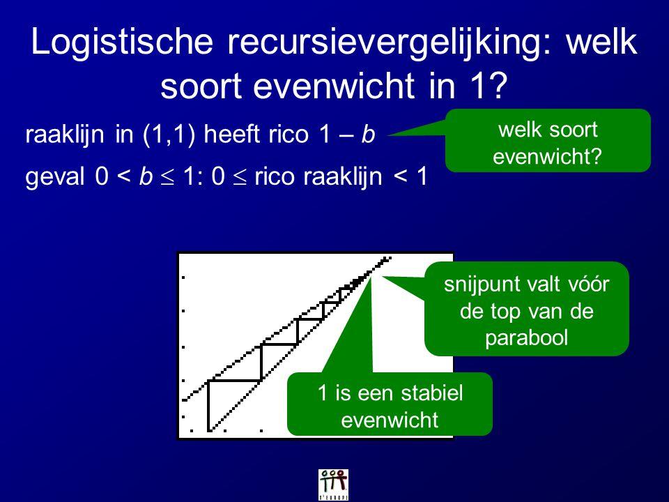 Logistische recursievergelijking: welk soort evenwicht in 1? raaklijn in (1,1) heeft rico 1 – b geval 0 < b  1: 0  rico raaklijn < 1 1 is een stabie