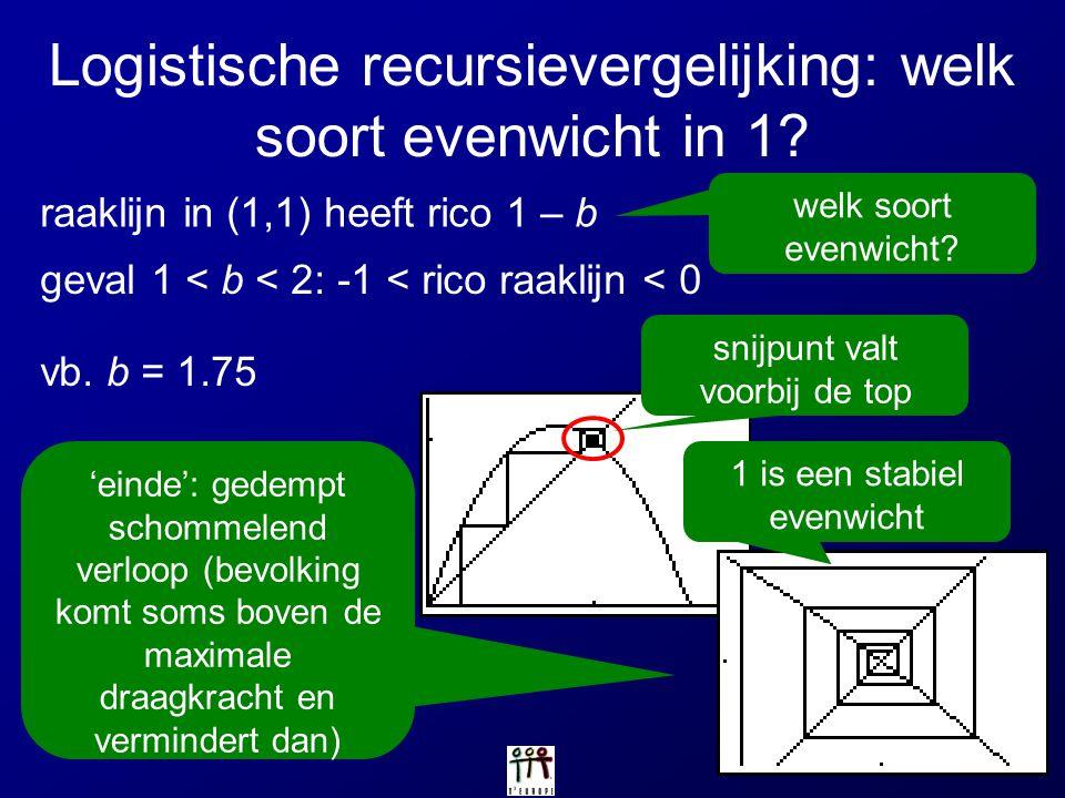 Logistische recursievergelijking: welk soort evenwicht in 1? raaklijn in (1,1) heeft rico 1 – b welk soort evenwicht? geval 1 < b < 2: -1 < rico raakl
