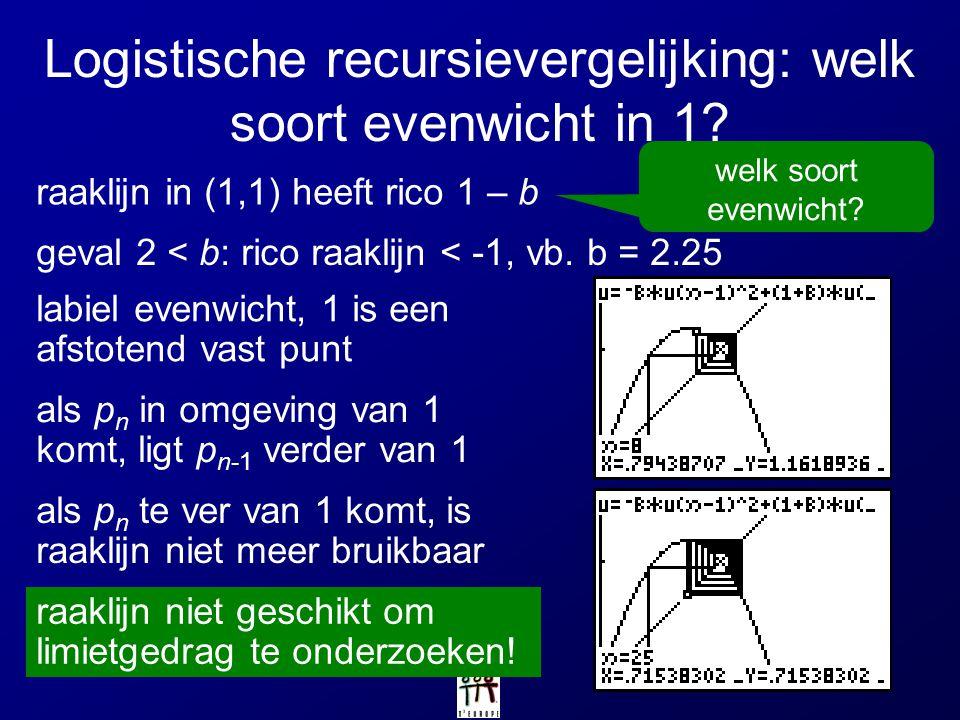 welk soort evenwicht? Logistische recursievergelijking: welk soort evenwicht in 1? raaklijn in (1,1) heeft rico 1 – b geval 2 < b: rico raaklijn < -1,