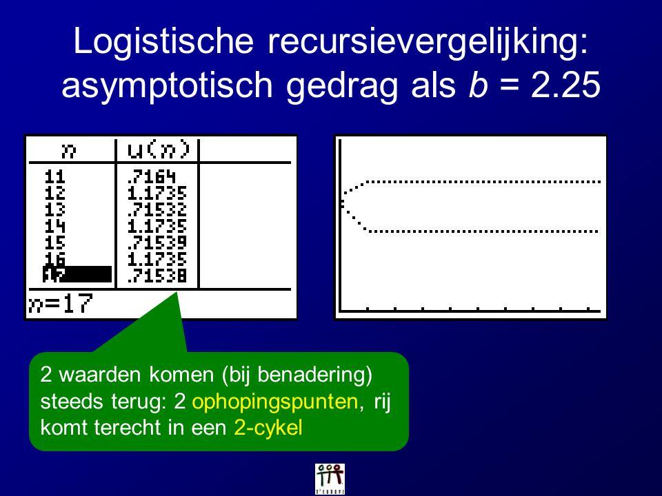 Logistische recursievergelijking: asymptotisch gedrag als b = 2.25 2 waarden komen (bij benadering) steeds terug: 2 ophopingspunten, rij komt terecht