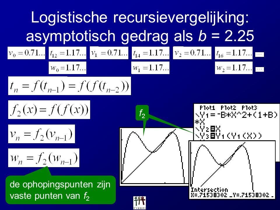 Logistische recursievergelijking: asymptotisch gedrag als b = 2.25 f2f2 de ophopingspunten zijn vaste punten van f 2 f2f2