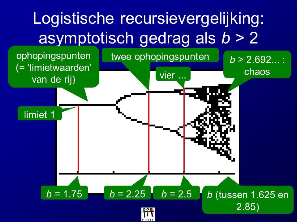 Logistische recursievergelijking: asymptotisch gedrag als b > 2 b (tussen 1.625 en 2.85) ophopingspunten (= 'limietwaarden' van de rij) b = 1.75 limie