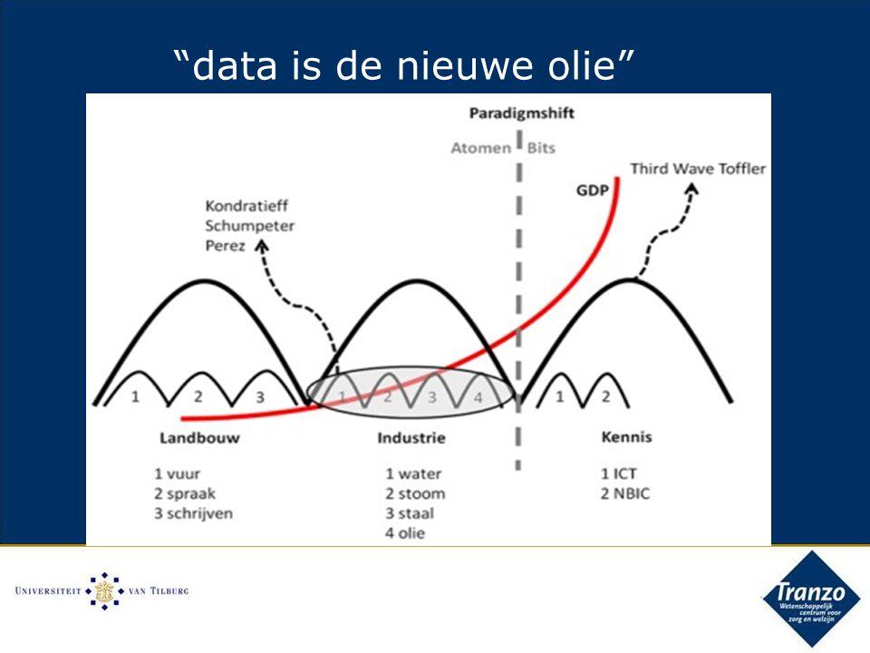 data is de nieuwe olie