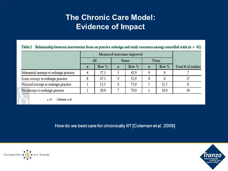 The Chronic Care Model: Evidence of Impact How do we best care for chronically ill.