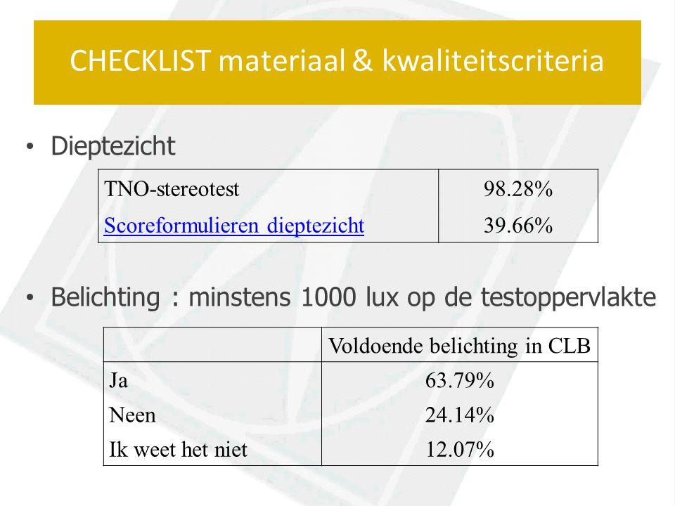 Dieptezicht Belichting : minstens 1000 lux op de testoppervlakte CHECKLIST materiaal & kwaliteitscriteria TNO-stereotest98.28% Scoreformulieren dieptezicht39.66% Voldoende belichting in CLB Ja63.79% Neen24.14% Ik weet het niet12.07%