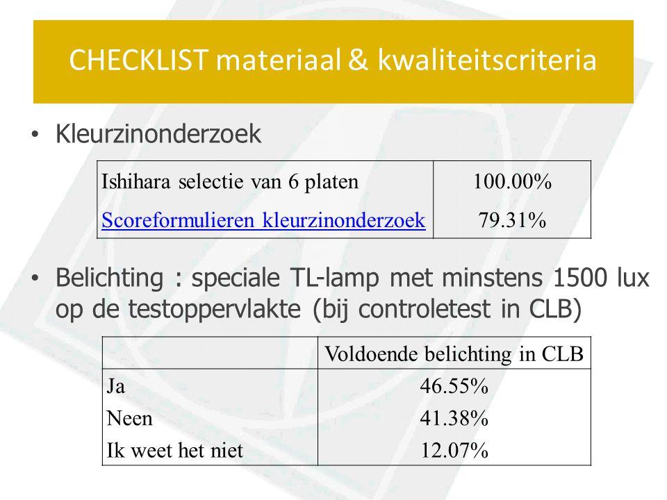 Kleurzinonderzoek Belichting : speciale TL-lamp met minstens 1500 lux op de testoppervlakte (bij controletest in CLB) CHECKLIST materiaal & kwaliteitscriteria Ishihara selectie van 6 platen100.00% Scoreformulieren kleurzinonderzoek79.31% Voldoende belichting in CLB Ja46.55% Neen41.38% Ik weet het niet12.07%