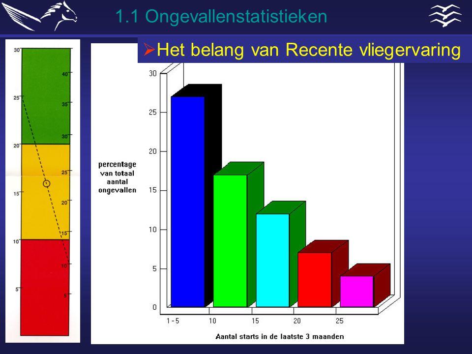 1.1 Ongevallenstatistieken  Het belang van Recente vliegervaring
