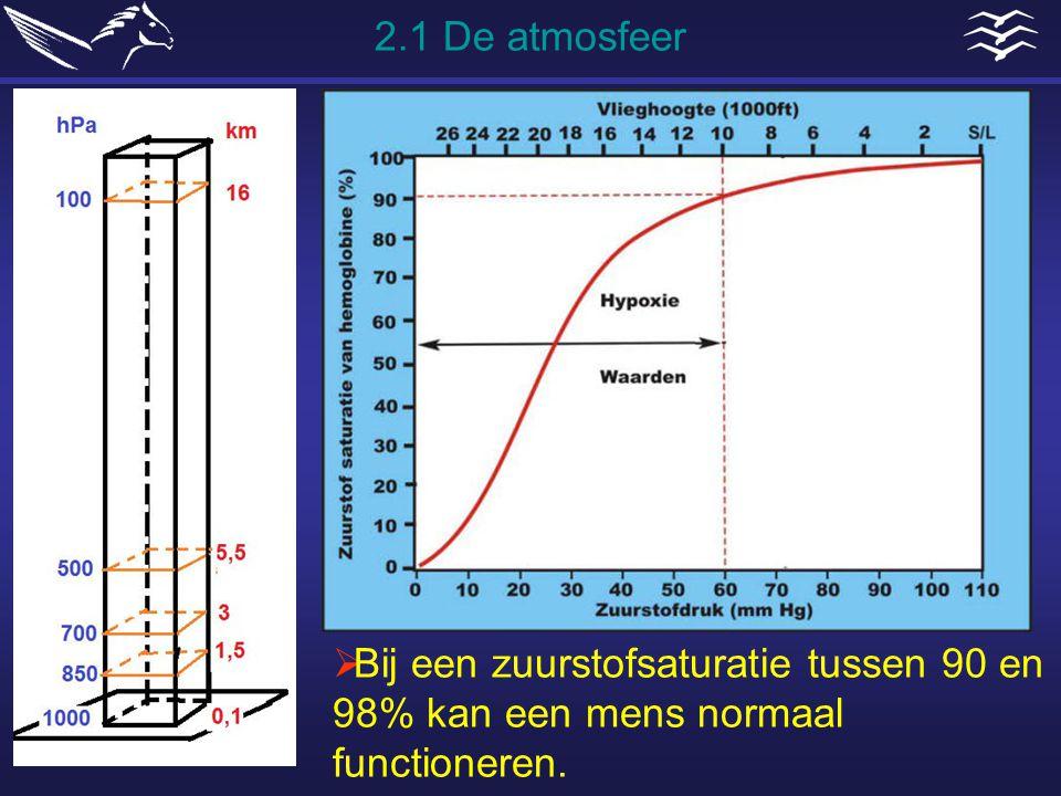  Bij een zuurstofsaturatie tussen 90 en 98% kan een mens normaal functioneren. 2.1 De atmosfeer