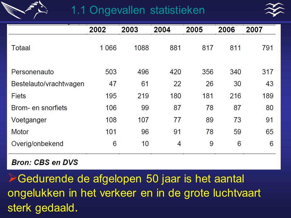 Menselijke prestaties & beperkingen  Waardoor is het aantal slachtoffers sterk gedaald?