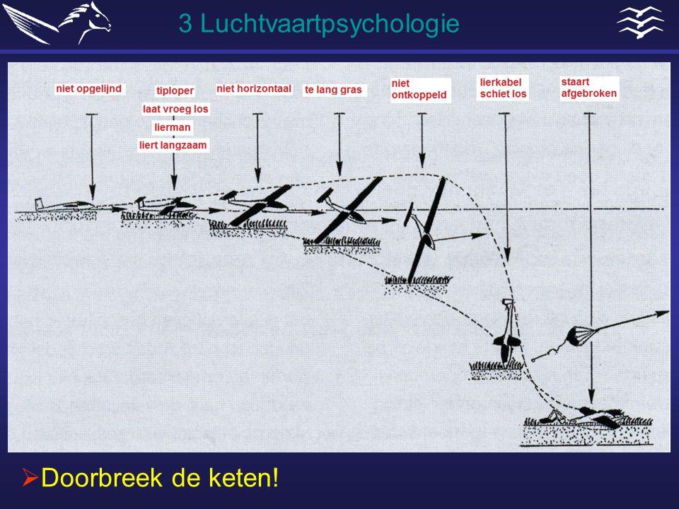 3 Luchtvaartpsychologie  Doorbreek de keten!