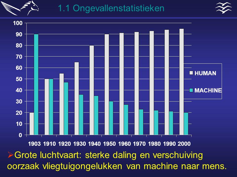 1.1 Ongevallenstatistieken  Driekwart ongelukken komt door een menselijke fout.