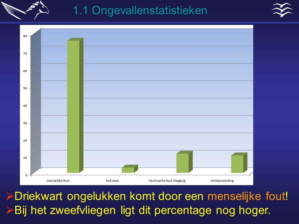 1.1 Ongevallenstatistieken  Driekwart ongelukken komt door een menselijke fout!  Bij het zweefvliegen ligt dit percentage nog hoger.