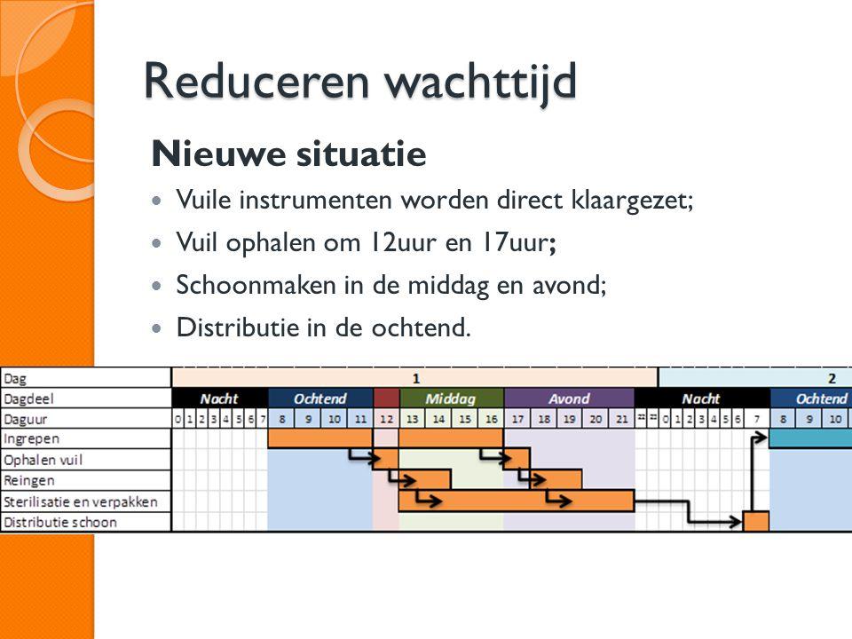 Nieuwe situatie Vuile instrumenten worden direct klaargezet; Vuil ophalen om 12uur en 17uur; Schoonmaken in de middag en avond; Distributie in de ocht