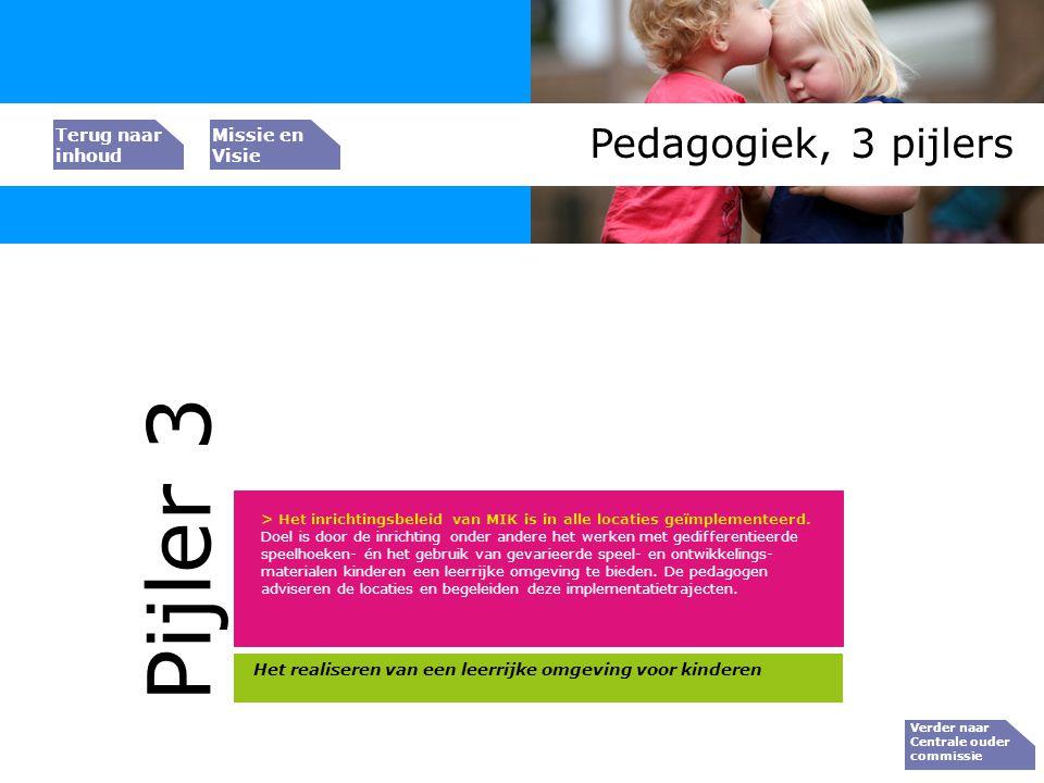 Bedrijfs resultaat Pedagogiek, 3 pijlers Verder naar Centrale ouder commissie Peiler 1 > Het inrichtingsbeleid van MIK is in alle locaties geïmplement